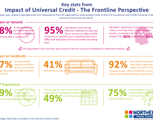 Impact of Universal Credit Infographic