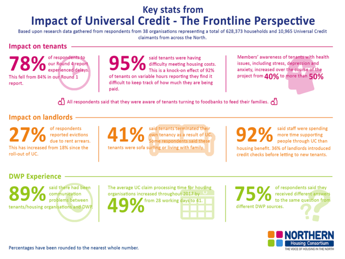 Impact of Universal Credit